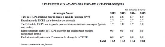 niches fiscales TICPE en 2015