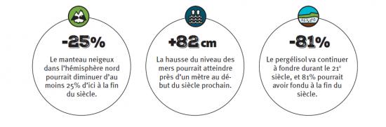 Source : 5e rapport du GIEC, 1er groupe de travail, 2013.